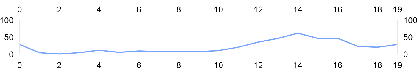 chart url multiple axis