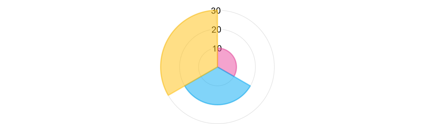 pie chart with individual slice color