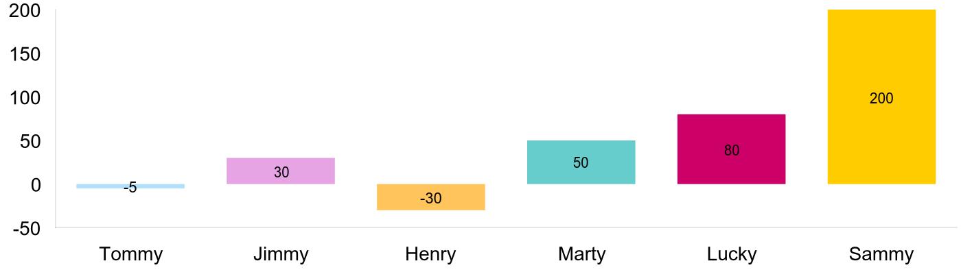 image bar chart