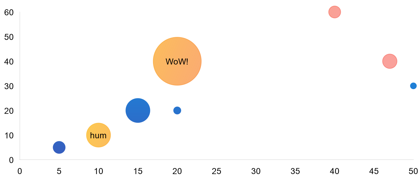 bubble chart with gradient