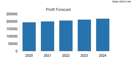 Profit forecast