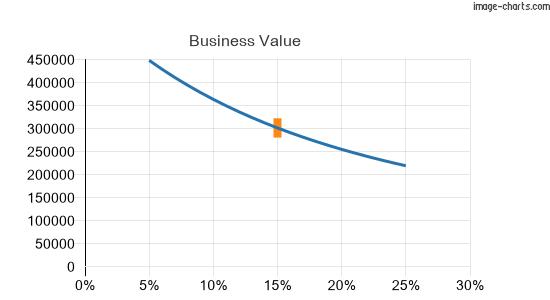 The business value graphed against a range of discount rates