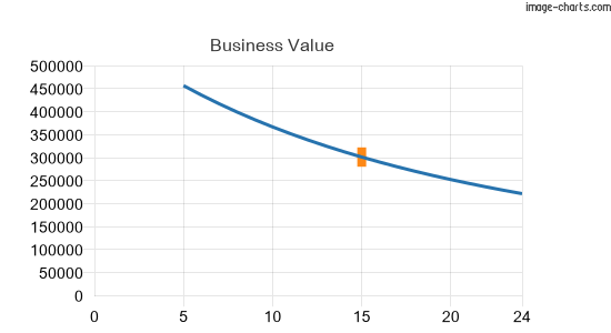 Business value graphed against range of discount rates