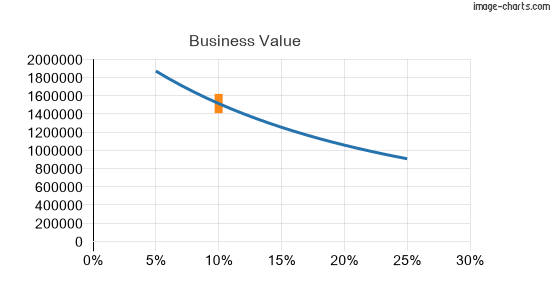 The business value graphed against a range of cost of equity