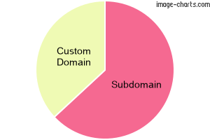 To custom domain or not?